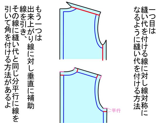 型紙の縫い代の付け方