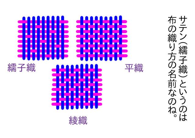布の織りと選び方